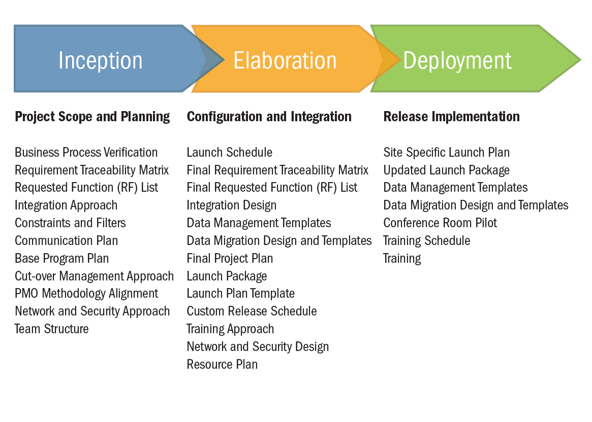 Cloud Implementation Methodology