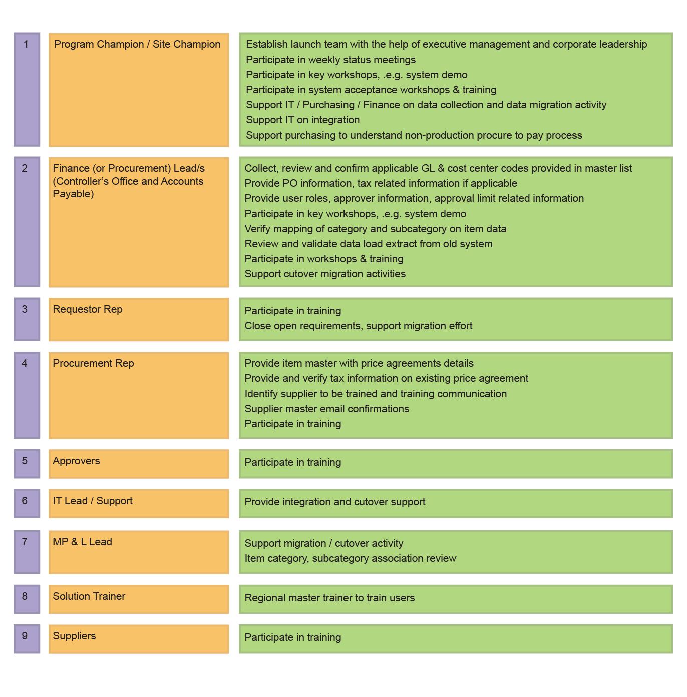 Cloud Implementation Roles & Responsibilities